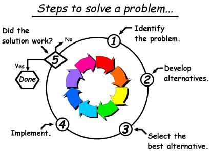 steps-to-problem-solve